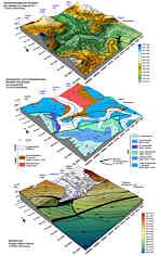 Geomorphologisches  und  hydrographisches  Blockbild  mit  der Pegnitzquelle (oben), geologisches Blockbild (Mitte) sowie Blockbild des tektonischen Bezugshorizontes der Dogger-Malm-Grenze mit Verbiegungs- und Bruchtektonik (unten) im Karstgebirge von Pegnitz/Ofr. (Nördliche Frankenalb); 2,5-fache Überhöhungen.
