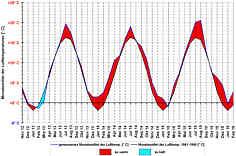Übersicht der in den 40 Monaten des Messzeitraums beobachteten Monatsmittelwerte der Lufttemperaturen [° C] und deren Abweichungen von den langjährigen Monats-Durchschnittswerten in der Wetterstation Pegnitz/Ofr.