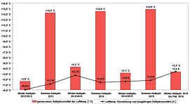 Durchschnittswerte der Lufttemperaturen [° C] in den Winter- und Sommerhalbjahren der Beobachtungsperiode und deren Abweichungen von den langjährigen Halbjahresmittelwerten [K] in der Wetterstation Pegnitz/Ofr.