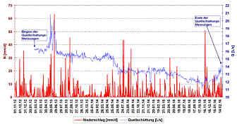 Tagessummen der während der 40-monatigen Beobachtungsperiode in der Wetterstation Pegnitz/Ofr. registrierten Niederschläge [mm/d] sowie Tagesmittel der vom 24.02.2013 bis 23.02.2016. beobachteten Quellschüttungsraten des Aschenbrunnen im Oberen Püttlachtal E' Pottenstein/Ofr.