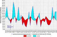 Über-  und  Unterschreitungen  der  in  den  40  Monaten  des  Messzeitraums  beobachteten Monats-Niederschlagssummen von den langjährigen Mittelwerten [mm/Monat] in der Wetterstation Pegnitz/Ofr.