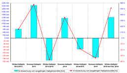 Abweichungen der Niederschlagssummen [mm, %] in den Winter- und Sommerhalbjahren der Beobachtungsperiode von den langjährigen Halbjahresmittelwerten in der Wetterstation Pegnitz/Ofr.