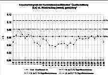 Kreuzkorrelogramm zwischen den Tagesmittelwerten der Quellschüttung des Aschenbrunnen [L/s] und den Niederschlags-Tagessummen [mm/d] in der Messstation Pegnitz/Ofr. für den gesamten Beobachtungszeitraum.