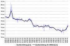 Gemessene Tageswerte der Quellschüttung des Aschenbrunnen [L/s] und 30-Tage-Mittelwerte der Quellschüttung [L/s] für den gesamten Messzeitraum vom 24.02.2013 bis 23.02.2016.