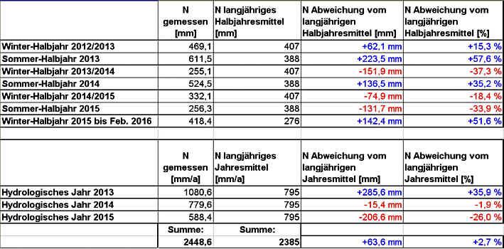 Halbjahres- und Jahreswerte der Niederschläge während des Messzeitraums im Vergleich zu den Mittelwerten der Referenzperiode 1961 bis 1990 in der Messstation Pegnitz/Ofr.