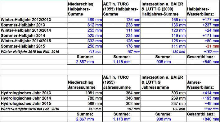 Halbjahres- und Jahreswerte der Niederschläge, der aktuellen Evapotranspirations- und der Interzeptionsraten sowie die sich hieraus ergebenden Beträge für den (unterirdischen) Abfluss im Karstgebirge von Pegnitz/Pottenstein/Ofr.