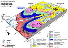 Geologisches Blockbild des Karstgebirges um Birkenreuth/Ofr.