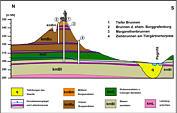 geol. Profil des Burgberges zu N�rnberg