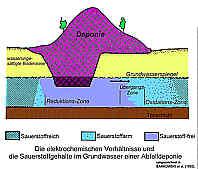 Schema der Sauerstoffgehalte im Grundwasser einer Deponie