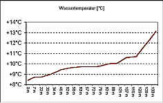 """Meßwerte Wassertemperaturen """"Steinerne Rinne"""""""