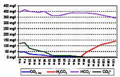 """CO2-, H2CO3-, HCO3- u. CO3-Gehalte """"Steinerne Rinne"""""""