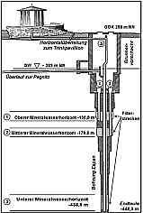 Schema Brunnenausbau der Espan-Quelle