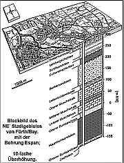 Blockbild der Espan-Quelle im E´ Stadtgebiet von Fürth/Bay.