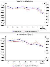Messwerte der Sauerstoffgehalte und der Sauerstoffsättigung im Hembachgebiet