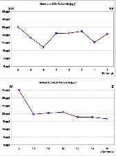 Messwerte des Gehaltes an absorbierbaren organischen Halogenverbindungen im Hembachgebiet