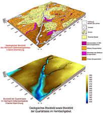 Geologisches Blockbild und Blockbild der Quartärbasis im Hembachgebiet