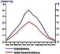 Globalstrahlung - direkt. Sonneneinstrahlung