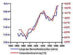 L�nge Sonnenfleckenzyklen - Temperaturabweichung