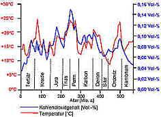Vergleich Kohlendioxidgehalt - Temperatur