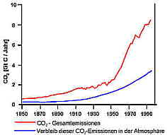 CO2-Gesamtemissionen und -konzentrationen