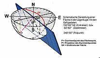 Schema des SCHMIDT´schen Netzes