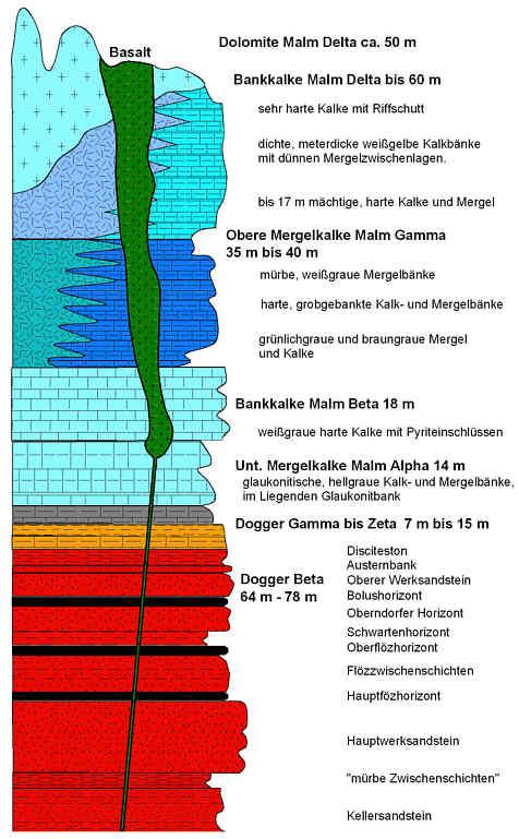 Schichtenprofil der Dogger- und Malmsedimente nebst dem Vulkanschlot im Gebiet des Oberen Leinleitertales N´ Heiligenstadt/Ofr.