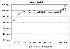 Messwerte der Sauerstoffgehalte in den Quellwässern und im Bachwasser der Leinleiter am 26.02.08 und am 08.08.08.