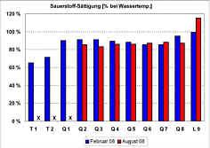 Messwerte der Sauerstoff-Sättigungsgrade in den Quellwässern und im Bachwasser der Leinleiter am 26.02.08 und am 08.08.08.