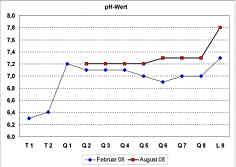 pH-Messwerte in den Quellwässern und im Bachwasser der Leinleiter am 26.02.08 und am 08.08.08.