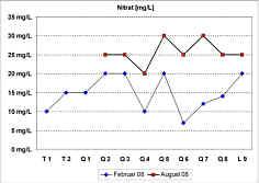 Messwerte der Nitrat-Gehalte in den Quellwässern und im Bachwasser der Leinleiter am 26.02.08 und am 08.08.08.