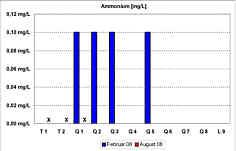 Messwerte der Ammonium-Gehalte in den Quellwässern und im Bachwasser der Leinleiter am 26.02.08 und am 08.08.08.