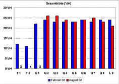Messwerte der Gesamthärtegrade in den Quellwässern und im Bachwasser der Leinleiter am 26.02.08 und am 08.08.08.