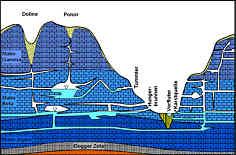 Schema der Tummler, Hungerquellen und perennierenden Karstquellen