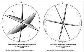 Großkreise der Störungsflächen sowie der Kluftflächen im Leinleitertal an der Heroldsmühle.