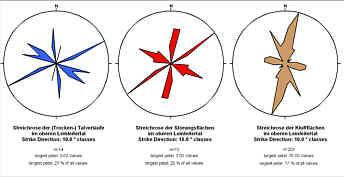 Streichrosen der Talverläufe, der Störungsflächen sowie der Kluftflächen im Leinleitertal an der Heroldsmühle.