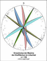 Grosskreise der Maximumflächen aller beobachteten Kluftflächen im Lillachtal.