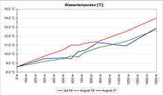 Messwerte der Wassertemperaturen im Quell- und Bachwasser der Lillach.