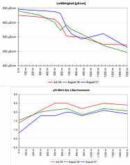 Messwerte der spez. elek. Leitfähigkeiten und der pH-Werte im Quell- und Bachwasser der Lillach.