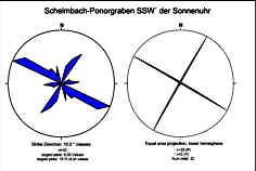"""Talstreichrichtungen des Schelmbach-Ponorgrabens SSW´ der """"Sonnenuhr"""""""