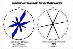 Talstreichrichtungen des Eichelgarten-Ponorgrabens SE´ der Mysteriengrotte 1200 m SSE´ Krottensee