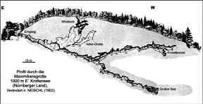 Profil durch die Maximiliansgrotte 1000 m E´ Krottensee