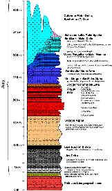 Stratigraphie des Jura