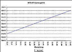 Temperaturabhängigkeit der NERNST-Spannung EN