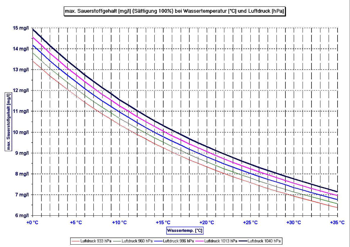 Wasser Berechnen : salzgehalt wasser berechnen schwimmbadtechnik ~ Themetempest.com Abrechnung