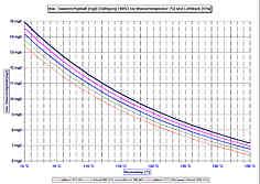 max. im Wasser gelöster Sauerstoff [mg/l] bei Wassertemp.