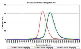Aus den Leitfähigkeitsmesswerten [µS/cm] errechnete Salztracergehalte [mg/L] der Wässer in den Pseudoquellen Q 01, Q 03 und Q 04 am S-Hang des Wasserberges in Pegnitz/Ofr. am 23. Mai 2014.