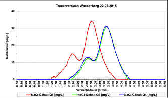 Aus den Leitfähigkeitsmesswerten [µS/cm] errechnete Salztracergehalte [mg/L] der Wässer in den Pseudoquellen Q 01, Q 03 und Q 04 am S-Hang des Wasserberges in Pegnitz/Ofr. am 22. Mai 2015.