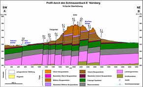 geologisch/tektonisches Profil des Schmausenbucks, quer zum SW-Abfall des Nürnberger Sattels zur Dutzendteich-Mulde gelegen.