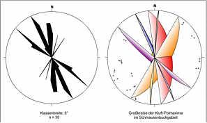 Kluftrose sowie Großkreise der Pol-Maxima aller im Schmausenbuckgebiet beobachteten Kluftflächen.