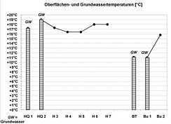 Messwerte der Wassertemperaturen in den Grund-, Quell- und Bachwässern im Schmausenbuckgebiet am 28.07.2009.